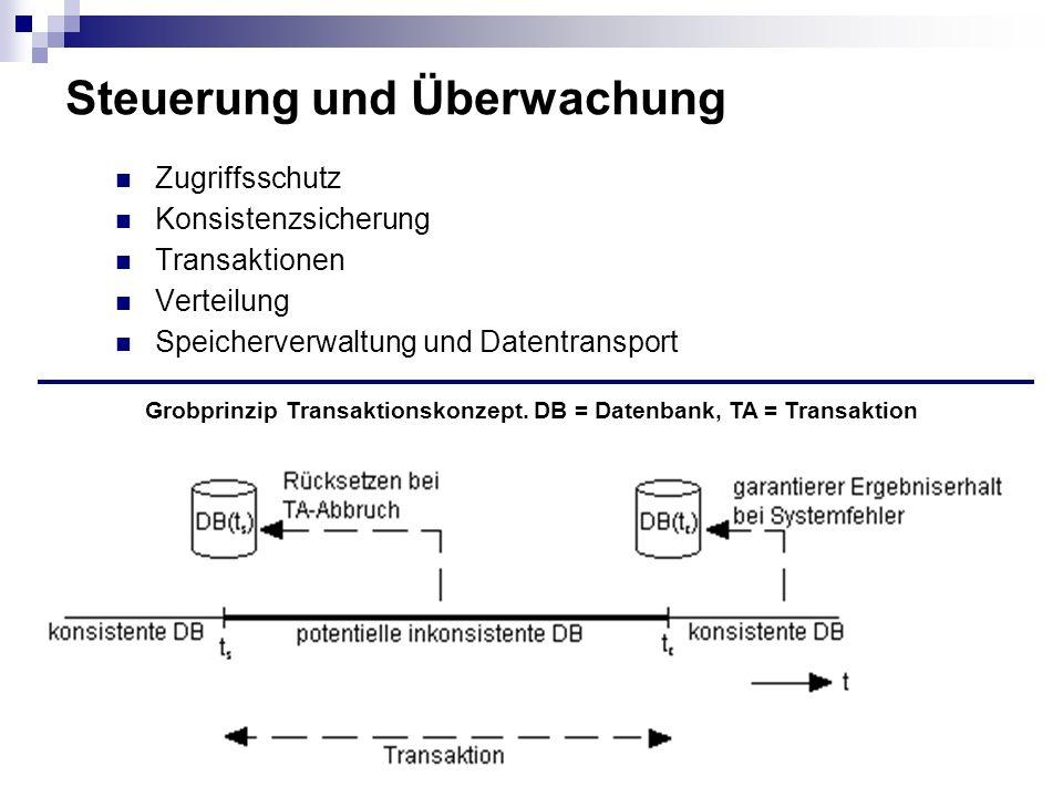 Gruppe 219 Steuerung und Überwachung Zugriffsschutz Konsistenzsicherung Transaktionen Verteilung Speicherverwaltung und Datentransport Grobprinzip Transaktionskonzept.