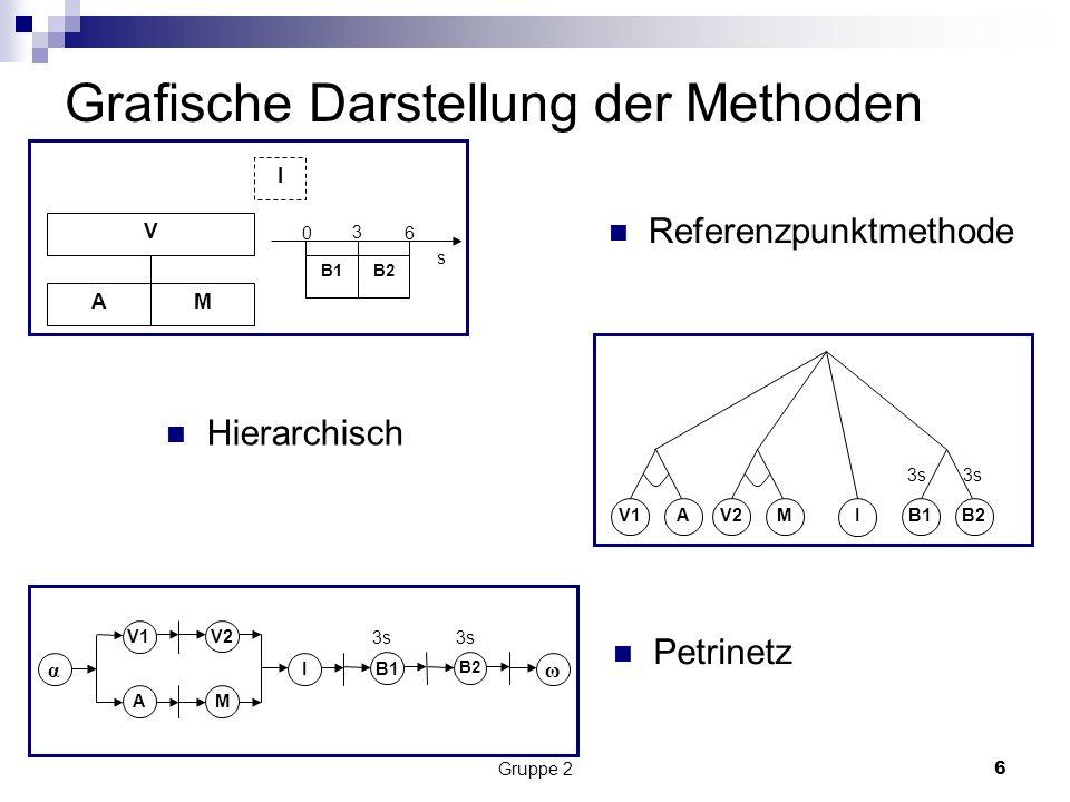 Gruppe 26 Grafische Darstellung der Methoden Referenzpunktmethode V AM I B2B1 0 3 6 s B2 V1 A I V2 M 3s Hierarchisch α V1 A V2 M I B1 B2 ω 3s Petrinetz
