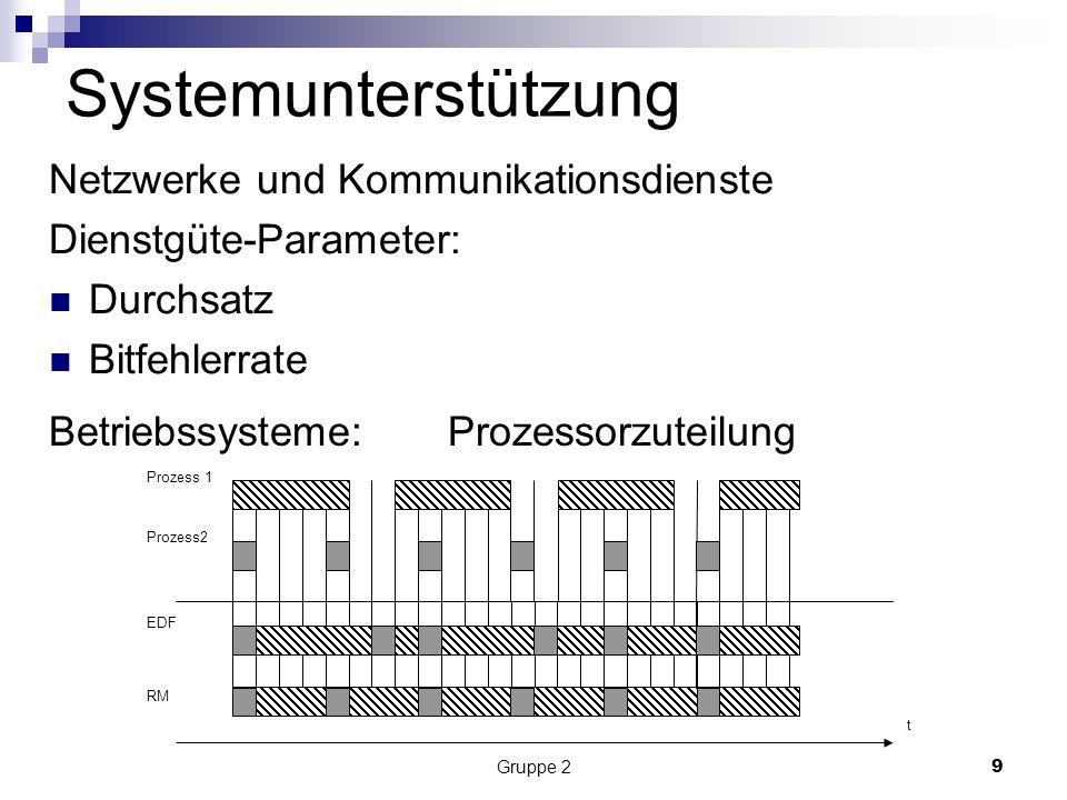 Gruppe 29 Systemunterstützung Netzwerke und Kommunikationsdienste Dienstgüte-Parameter: Durchsatz Bitfehlerrate Betriebssysteme: Prozessorzuteilung Prozess 1 Prozess2 EDF RM t