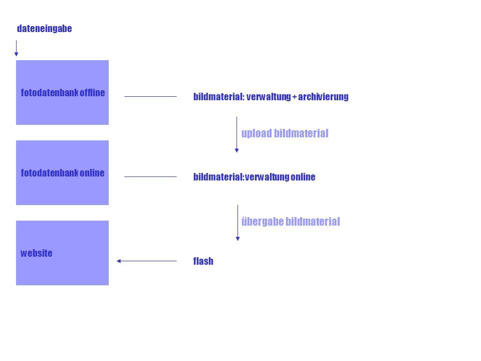 upload bildmaterial bildmaterial: verwaltung online dateneingabe fotodatenbank offline fotodatenbank online übergabe bildmaterial website flash bildma