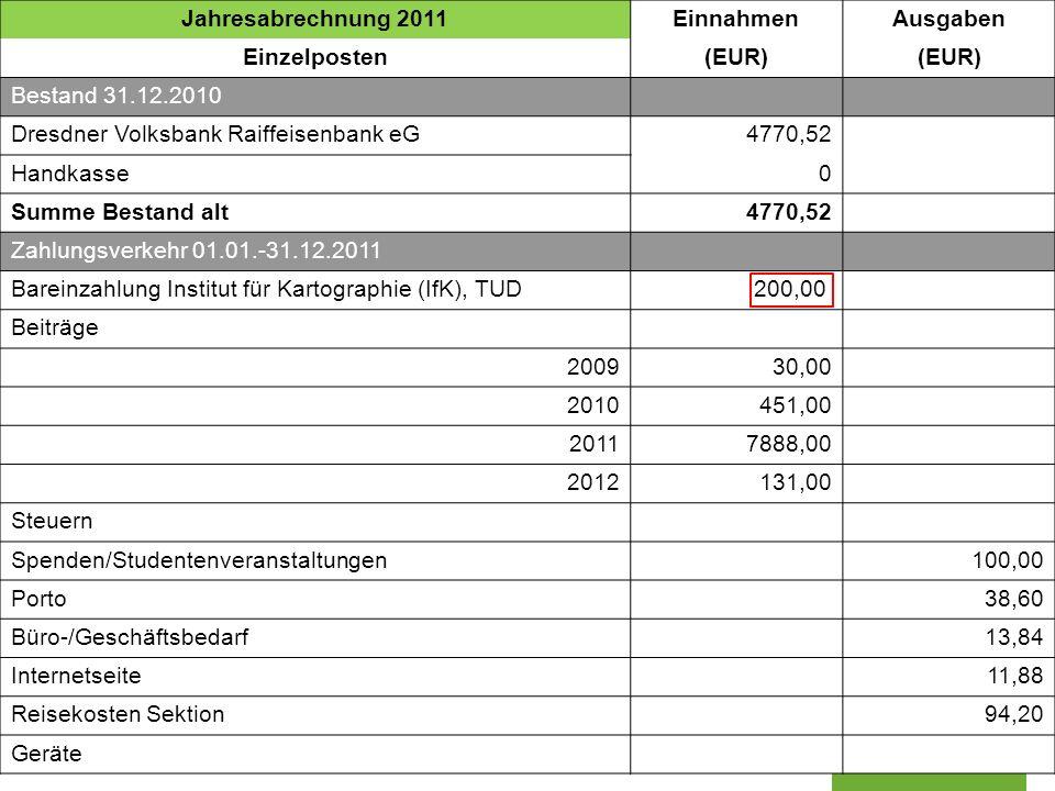 Sektion Dresden der Deutschen Gesellschaft für Kartographie www.dgfk-dresden.de Jahresabrechnung 2011EinnahmenAusgaben Einzelposten(EUR) Bestand 31.12