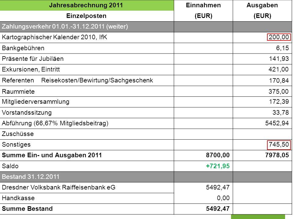 Sektion Dresden der Deutschen Gesellschaft für Kartographie www.dgfk-dresden.de Jahresabrechnung 2011EinnahmenAusgaben Einzelposten(EUR) Zahlungsverke