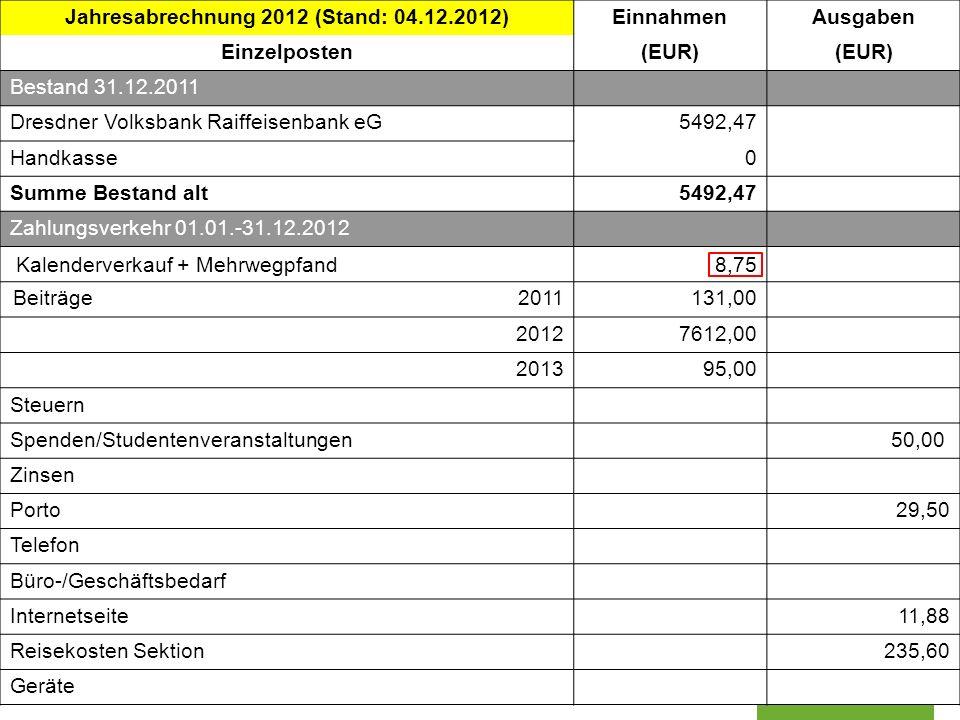 Sektion Dresden der Deutschen Gesellschaft für Kartographie www.dgfk-dresden.de Jahresabrechnung 2012 (Stand: 04.12.2012)EinnahmenAusgaben Einzelposte