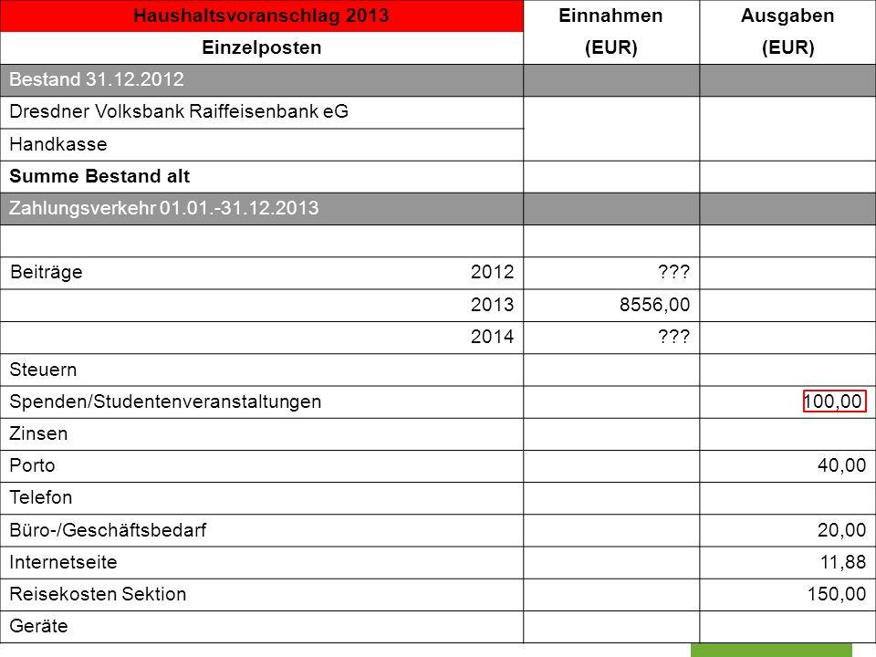 Sektion Dresden der Deutschen Gesellschaft für Kartographie www.dgfk-dresden.de Haushaltsvoranschlag 2013EinnahmenAusgaben Einzelposten(EUR) Bestand 3