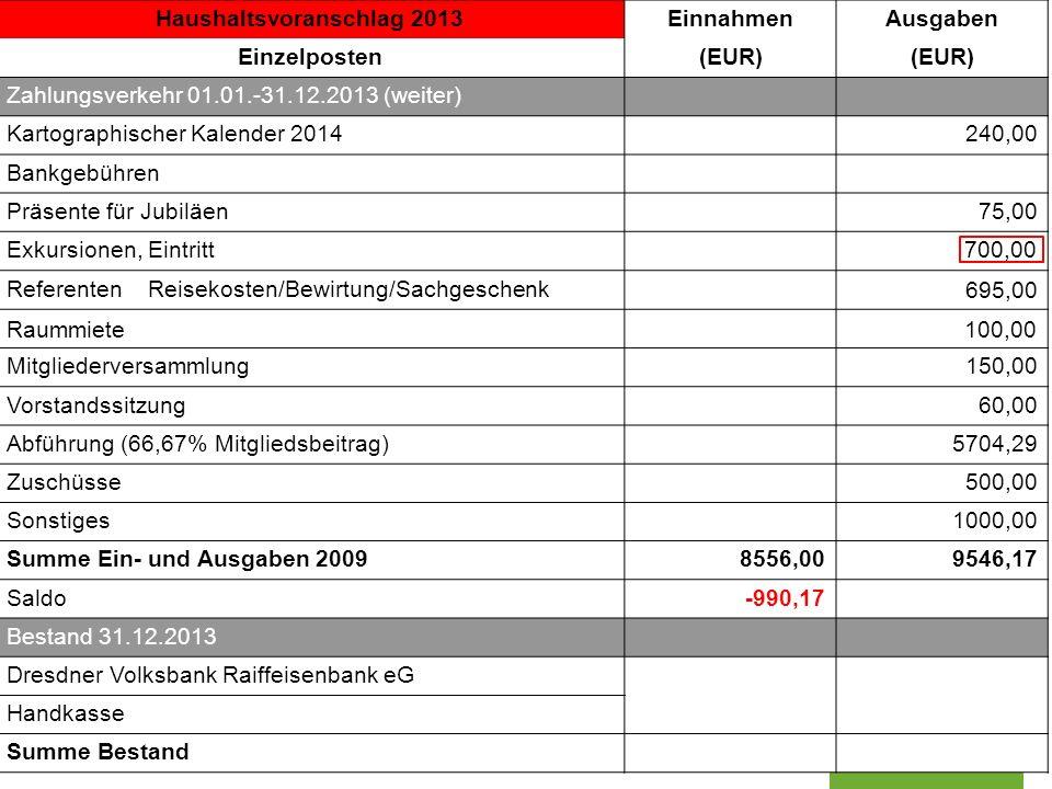 Sektion Dresden der Deutschen Gesellschaft für Kartographie www.dgfk-dresden.de Haushaltsvoranschlag 2013EinnahmenAusgaben Einzelposten(EUR) Zahlungsv