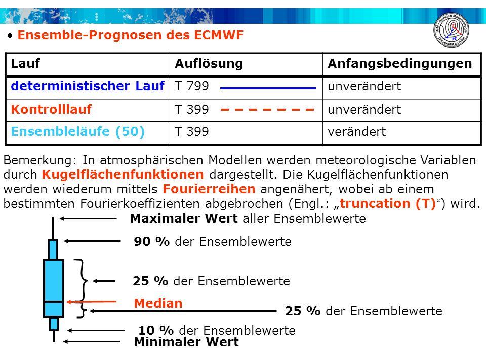 Ensemble-Prognosen des ECMWF LaufAuflösungAnfangsbedingungen deterministischer LaufT 799unverändert KontrolllaufT 399unverändert Ensembleläufe (50)T 3