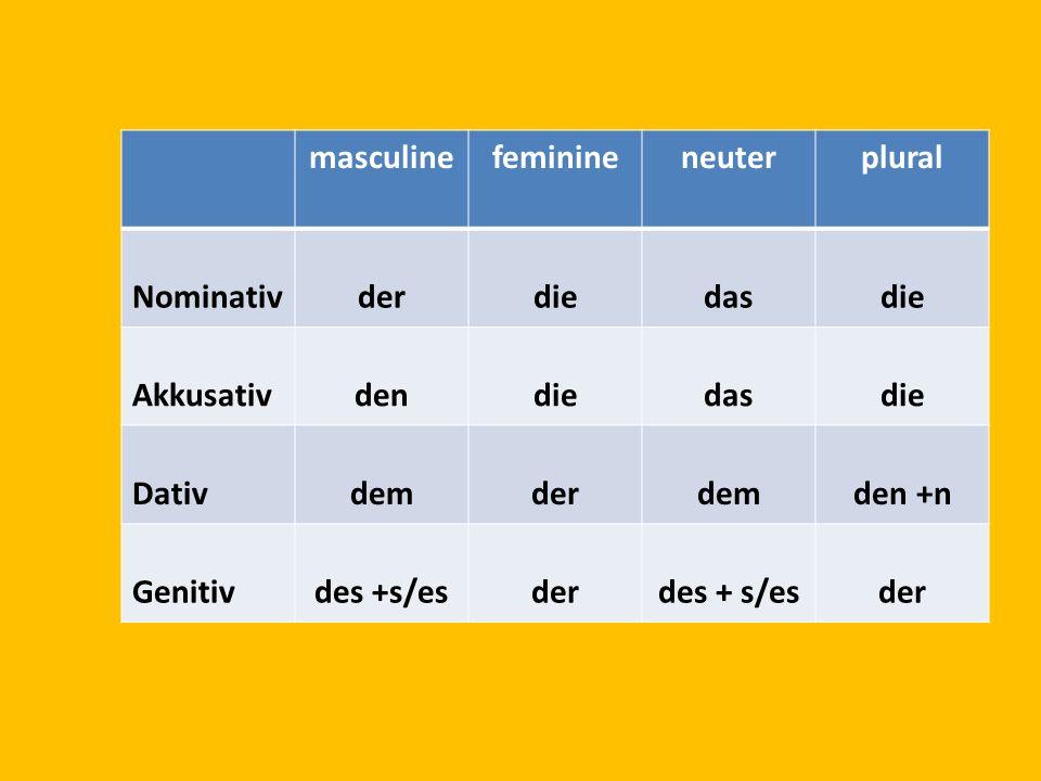 masculinefeminineneuterplural Nominativderdiedasdie Akkusativdendiedasdie Dativdemderdemden +n Genitivdes +s/esderdes + s/esder