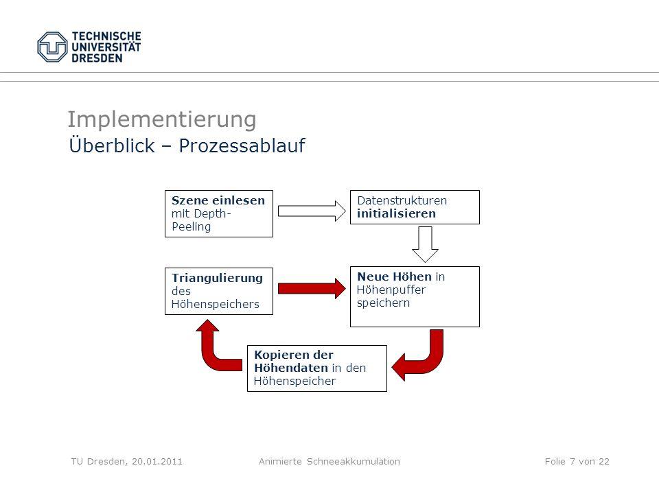 Implementierung TU Dresden, 20.01.2011Animierte SchneeakkumulationFolie 7 von 22 Überblick – Prozessablauf Szene einlesen mit Depth- Peeling Datenstru