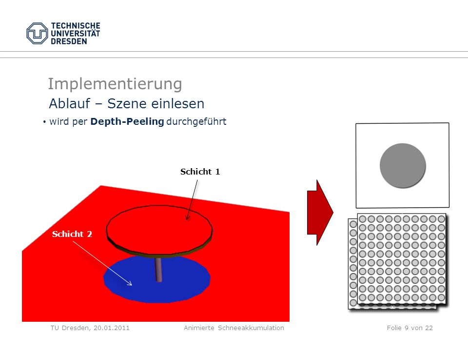 Implementierung TU Dresden, 20.01.2011Animierte SchneeakkumulationFolie 9 von 22 Ablauf – Szene einlesen wird per Depth-Peeling durchgeführt Schicht 2 Schicht 1