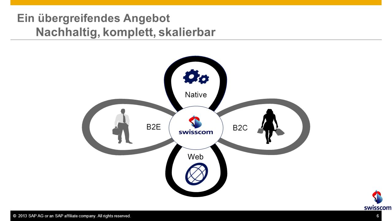 ©2013 SAP AG or an SAP affiliate company. All rights reserved.27 Basis von M-Commerce