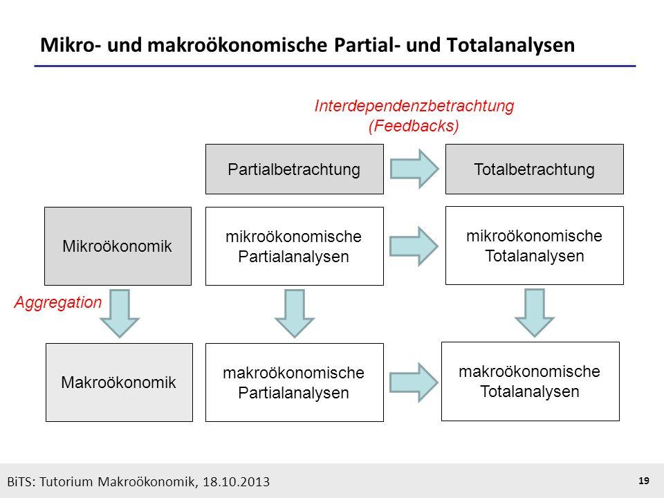KOOTHS | BiTS: Makroökonomik WS 2013/2014, Fassung 1 19 Mikro- und makroökonomische Partial- und Totalanalysen Mikroökonomik Makroökonomik Aggregation