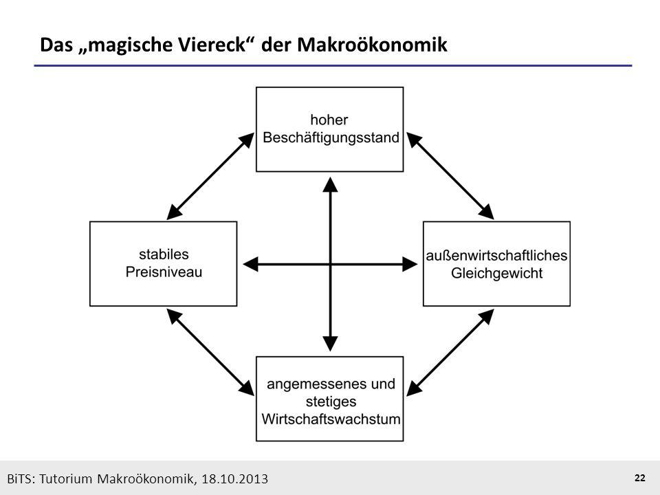 KOOTHS | BiTS: Makroökonomik WS 2013/2014, Fassung 1 22 Das magische Viereck der Makroökonomik BiTS: Tutorium Makroökonomik, 18.10.2013