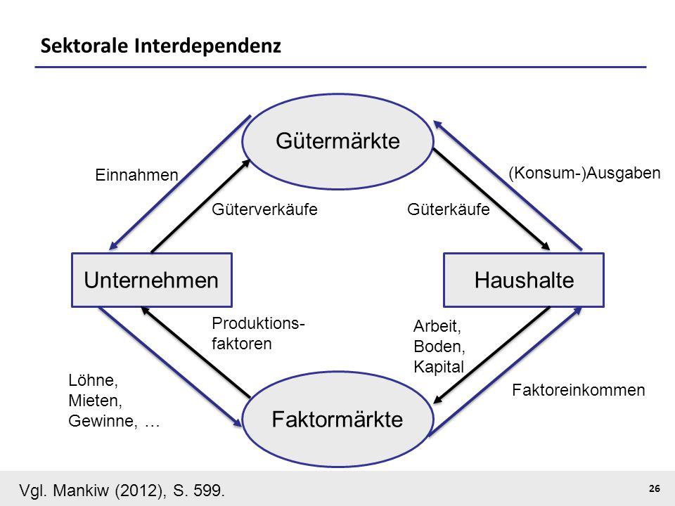 KOOTHS | BiTS: Makroökonomik WS 2013/2014, Fassung 1 26 Sektorale Interdependenz HaushalteUnternehmen Gütermärkte Faktormärkte Vgl. Mankiw (2012), S.