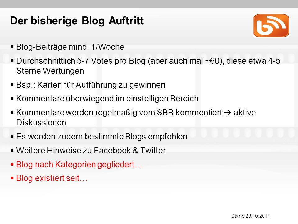 Blog-Beiträge mind.