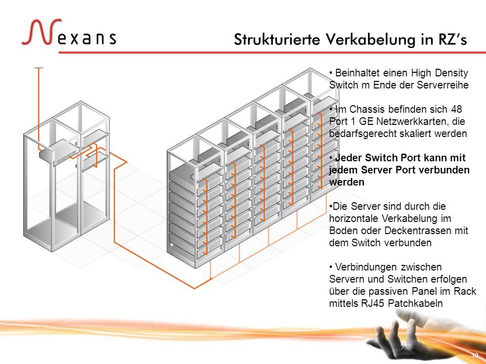 10 Strukturierte Verkabelung in RZs Beinhaltet einen High Density Switch m Ende der Serverreihe Im Chassis befinden sich 48 Port 1 GE Netzwerkkarten,