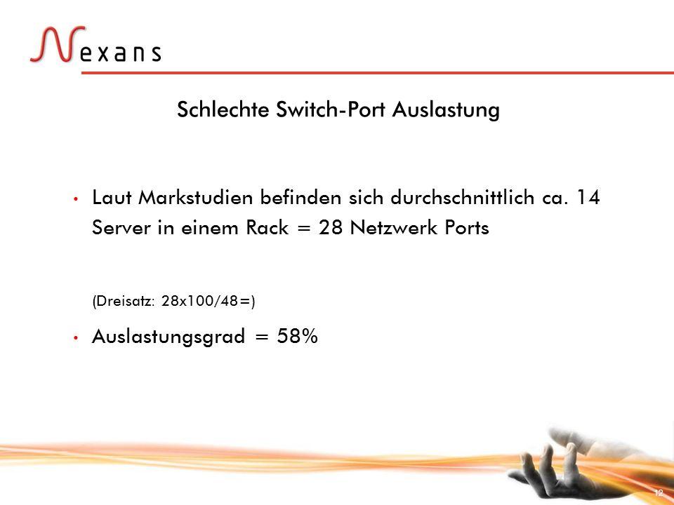 12 Schlechte Switch-Port Auslastung Laut Markstudien befinden sich durchschnittlich ca. 14 Server in einem Rack = 28 Netzwerk Ports (Dreisatz: 28x100/