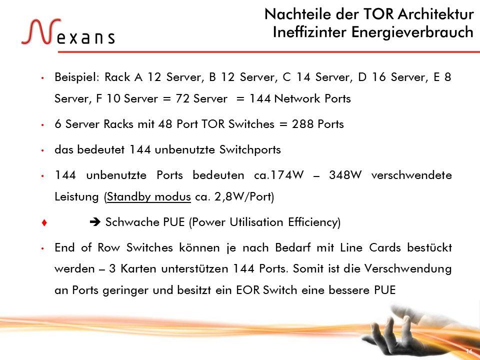 14 Nachteile der TOR Architektur Ineffizinter Energieverbrauch Beispiel: Rack A 12 Server, B 12 Server, C 14 Server, D 16 Server, E 8 Server, F 10 Ser
