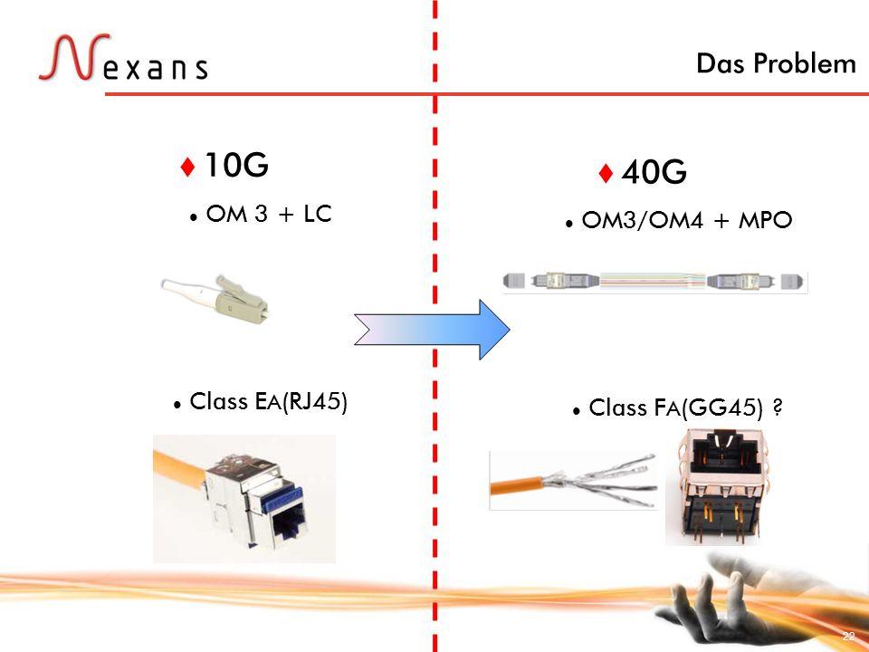 22 Das Problem 10G OM 3 + LC Class E A (RJ45) 40G OM3/OM4 + MPO Class F A (GG45) ?
