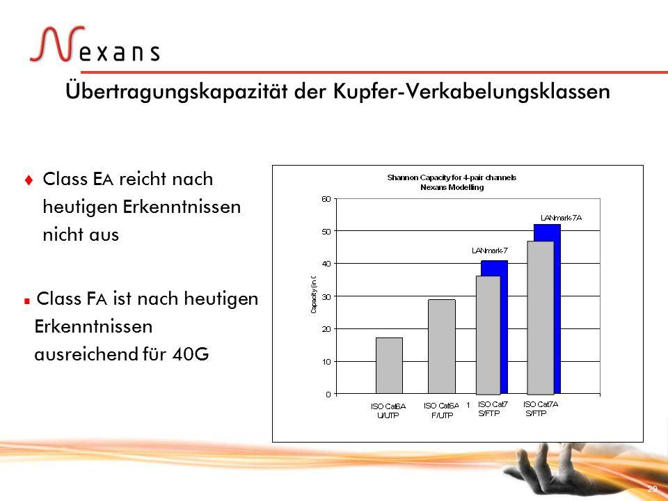 29 Übertragungskapazität der Kupfer-Verkabelungsklassen Class E A reicht nach heutigen Erkenntnissen nicht aus Class F A ist nach heutigen Erkenntniss