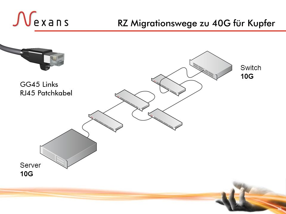 32 Switch 10G Server 10G GG45 Links RJ45 Patchkabel RZ Migrationswege zu 40G für Kupfer