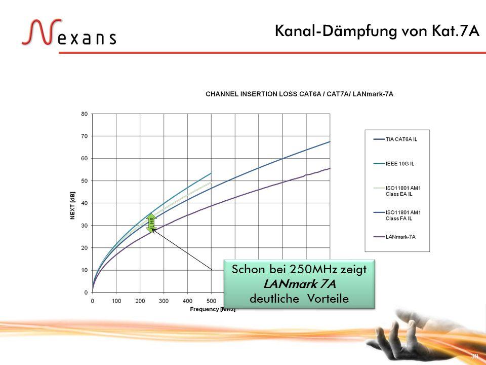 39 Kanal-Dämpfung von Kat.7A Schon bei 250MHz zeigt LANmark 7A deutliche Vorteile Schon bei 250MHz zeigt LANmark 7A deutliche Vorteile