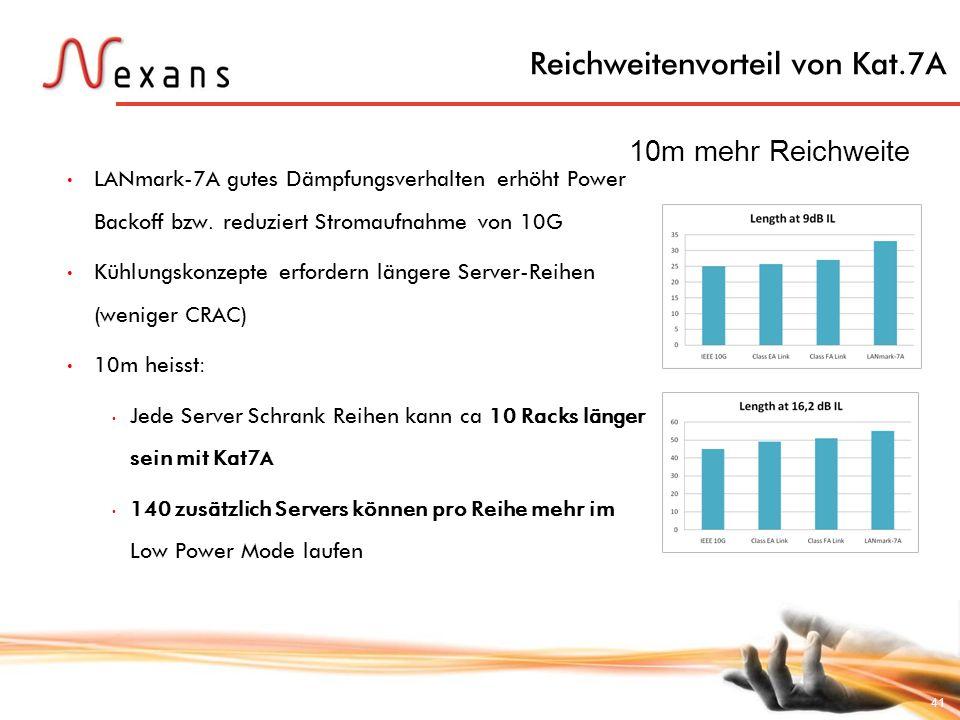 41 Reichweitenvorteil von Kat.7A 10m mehr Reichweite LANmark-7A gutes Dämpfungsverhalten erhöht Power Backoff bzw. reduziert Stromaufnahme von 10G Küh