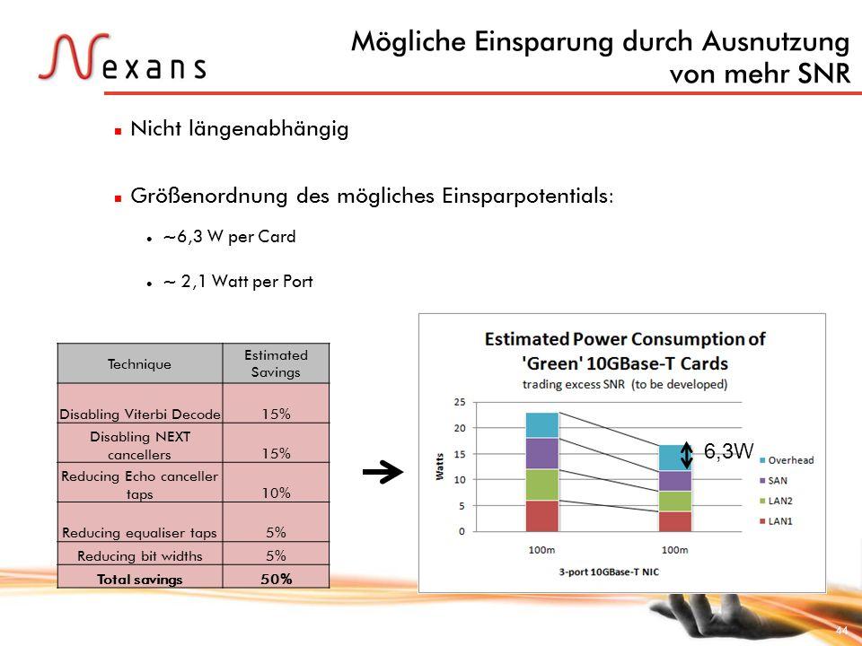 44 Mögliche Einsparung durch Ausnutzung von mehr SNR Nicht längenabhängig Größenordnung des mögliches Einsparpotentials: ~6,3 W per Card ~ 2,1 Watt pe