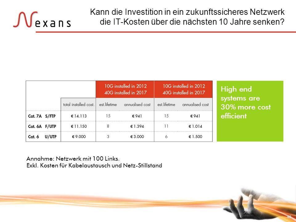 46 High end systems are 30% more cost efficient Kann die Investition in ein zukunftssicheres Netzwerk die IT-Kosten über die nächsten 10 Jahre senken?