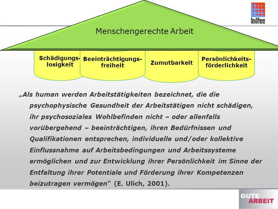 Zumutbarkeit Persönlichkeits- förderlichkeit Schädigungs- losigkeit Beeinträchtigungs- freiheit Menschengerechte Arbeit Als human werden Arbeitstätigk