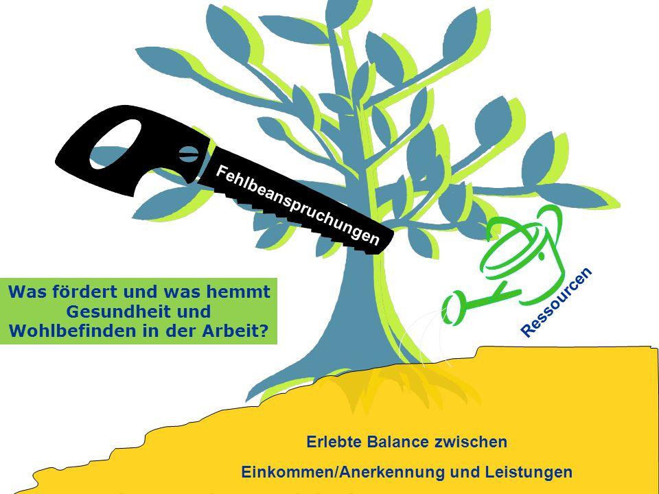 Tatjana Fuchs - Soziologin am Internationalen Institut für empirische Sozialforschung Fehlbeanspruchungen Erlebte Balance zwischen Einkommen/Anerkennu