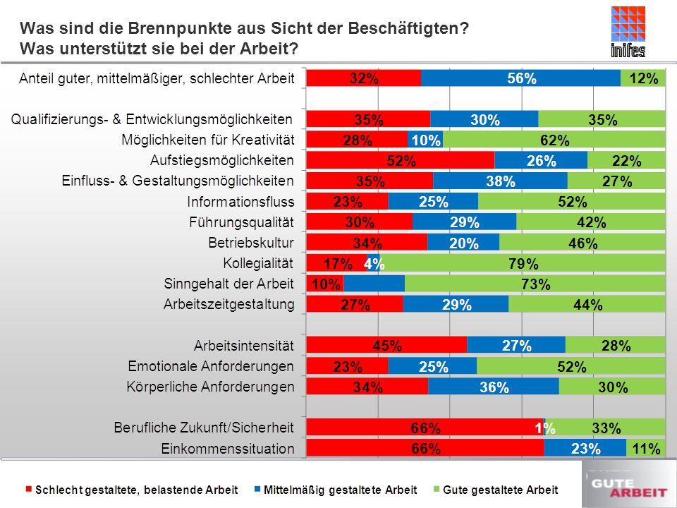 Was sind die Brennpunkte aus Sicht der Beschäftigten? Was unterstützt sie bei der Arbeit?
