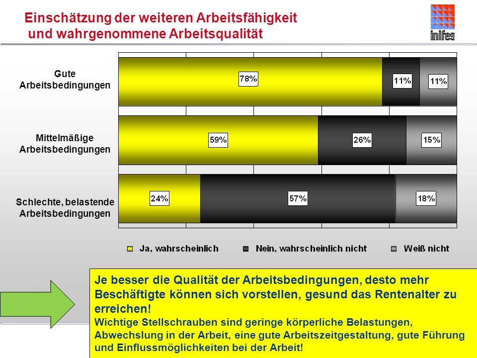 Einschätzung der weiteren Arbeitsfähigkeit und wahrgenommene Arbeitsqualität Gute Arbeitsbedingungen Mittelmäßige Arbeitsbedingungen Schlechte, belast