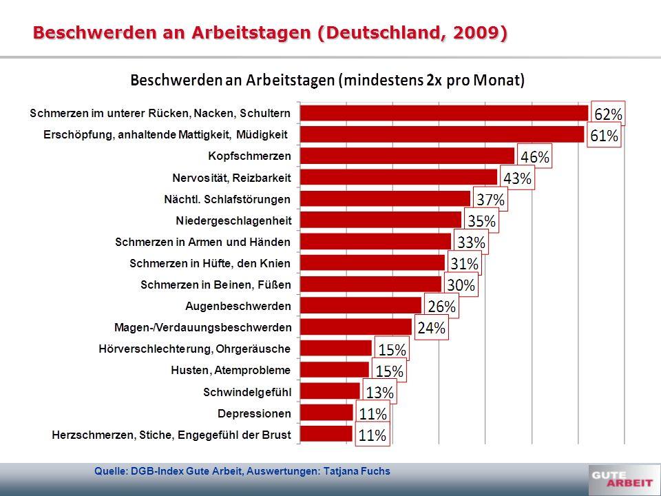 Beschwerden an Arbeitstagen (Deutschland, 2009) Quelle: DGB-Index Gute Arbeit, Auswertungen: Tatjana Fuchs