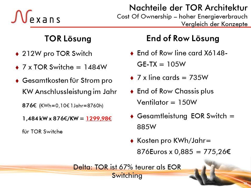 12 Nachteile der TOR Architektur Cost Of Ownership – hoher Energieverbrauch Vergleich der Konzepte 212W pro TOR Switch 7 x TOR Switche = 1484W Gesamtk