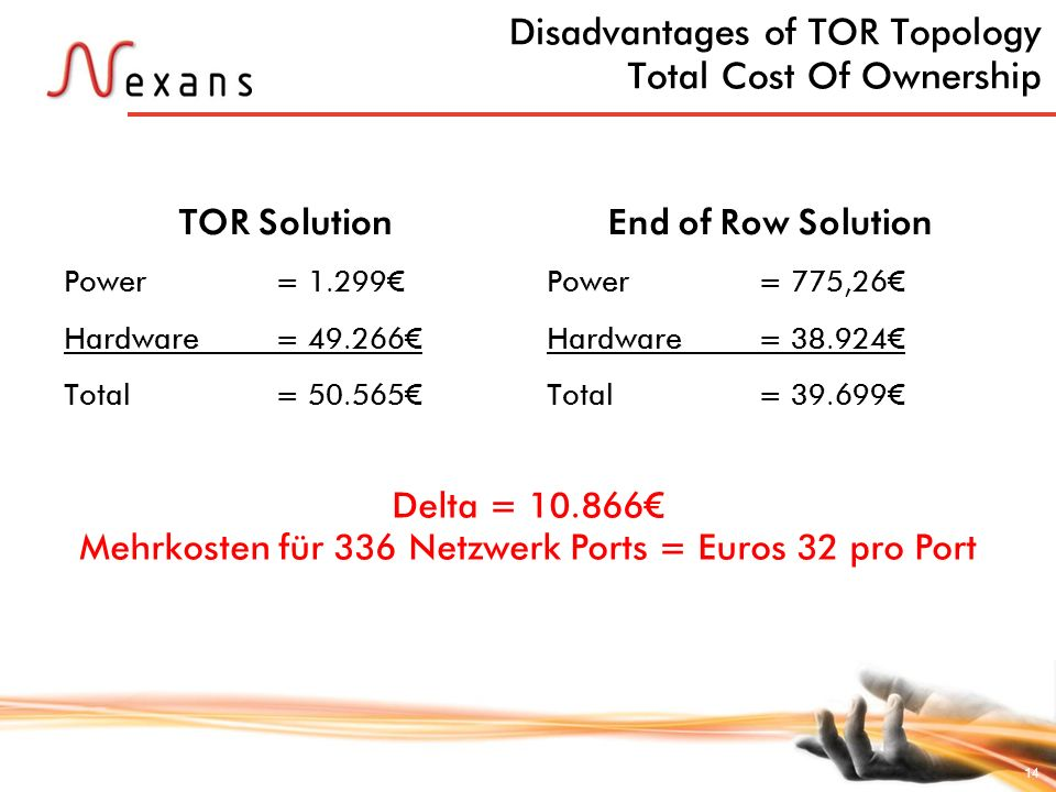 14 Disadvantages of TOR Topology Total Cost Of Ownership TOR Solution Power = 1.299 Hardware = 49.266 Total= 50.565 End of Row Solution Power = 775,26