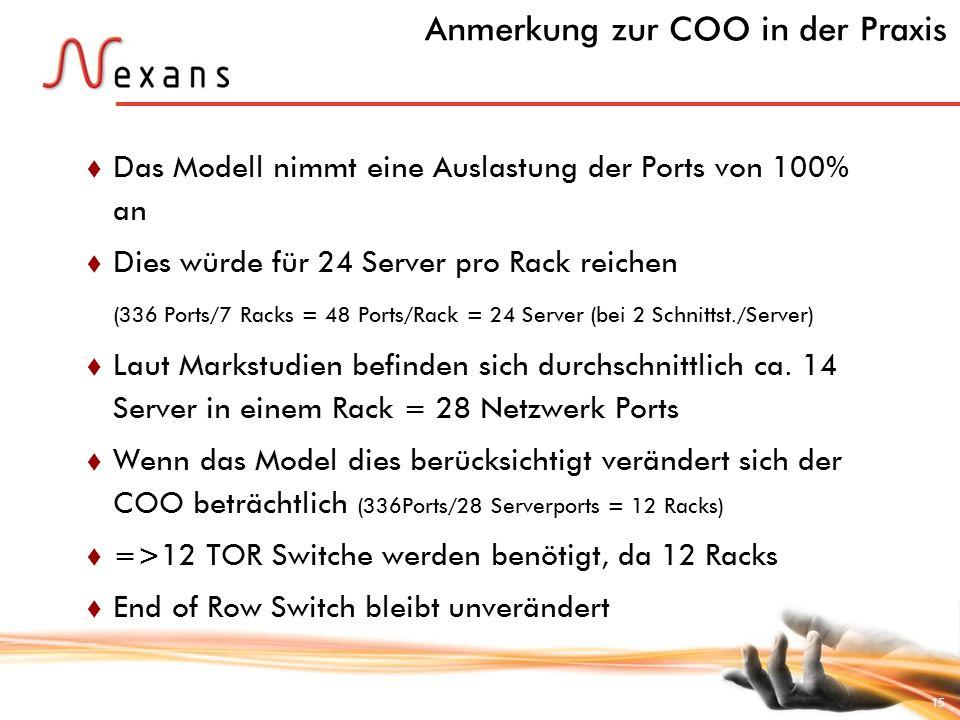 15 Anmerkung zur COO in der Praxis Das Modell nimmt eine Auslastung der Ports von 100% an Dies würde für 24 Server pro Rack reichen (336 Ports/7 Racks
