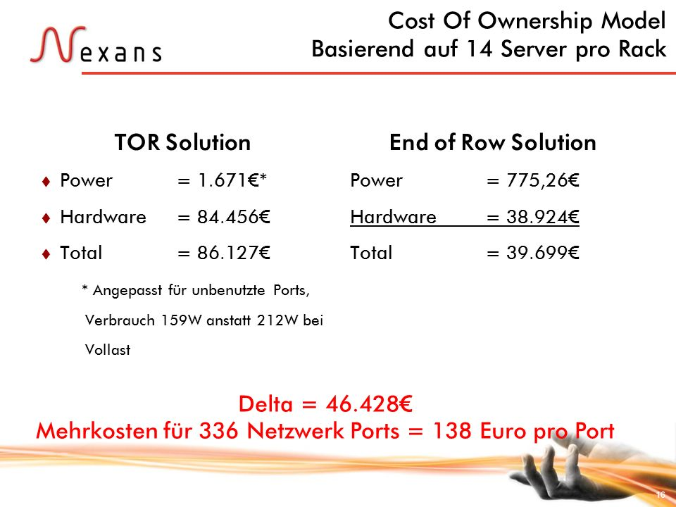 16 Cost Of Ownership Model Basierend auf 14 Server pro Rack TOR SolutionEnd of Row Solution Power = 775,26 Hardware = 38.924 Total = 39.699 Power = 1.