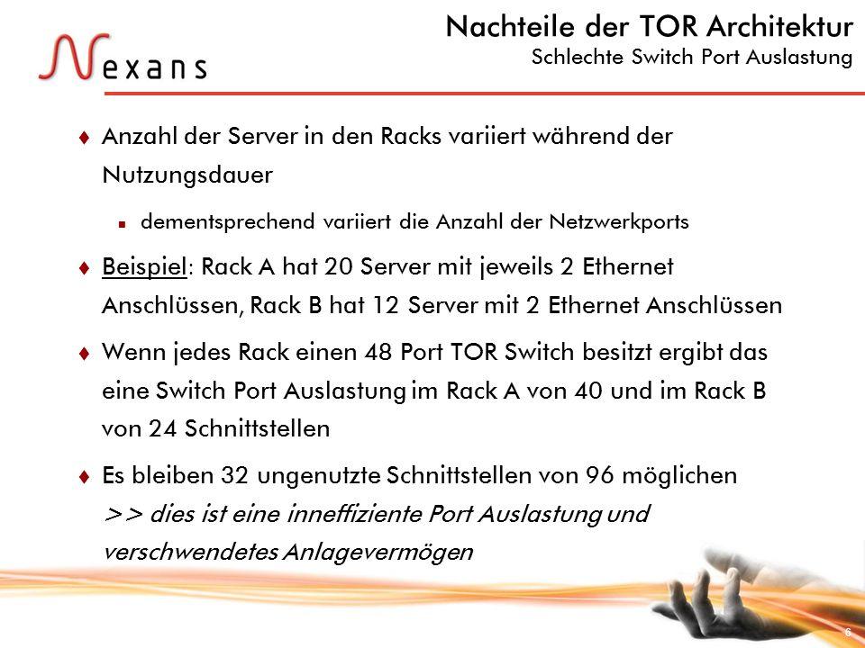 6 Nachteile der TOR Architektur Schlechte Switch Port Auslastung Anzahl der Server in den Racks variiert während der Nutzungsdauer dementsprechend var