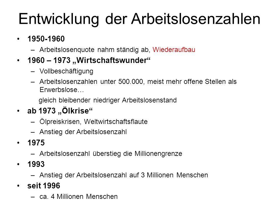 Entwicklung der Arbeitslosenzahlen 1950-1960 –Arbeitslosenquote nahm ständig ab, Wiederaufbau 1960 – 1973 Wirtschaftswunder –Vollbeschäftigung –Arbeit