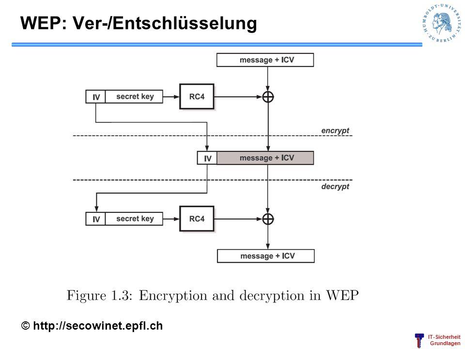 IT-Sicherheit Grundlagen WEP: Ver-/Entschlüsselung © http://secowinet.epfl.ch