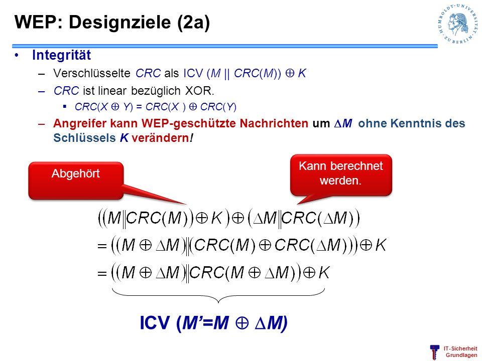 IT-Sicherheit Grundlagen WEP: Designziele (2a) Integrität –Verschlüsselte CRC als ICV (M    CRC(M)) K –CRC ist linear bezüglich XOR. CRC(X Y) = CRC(X