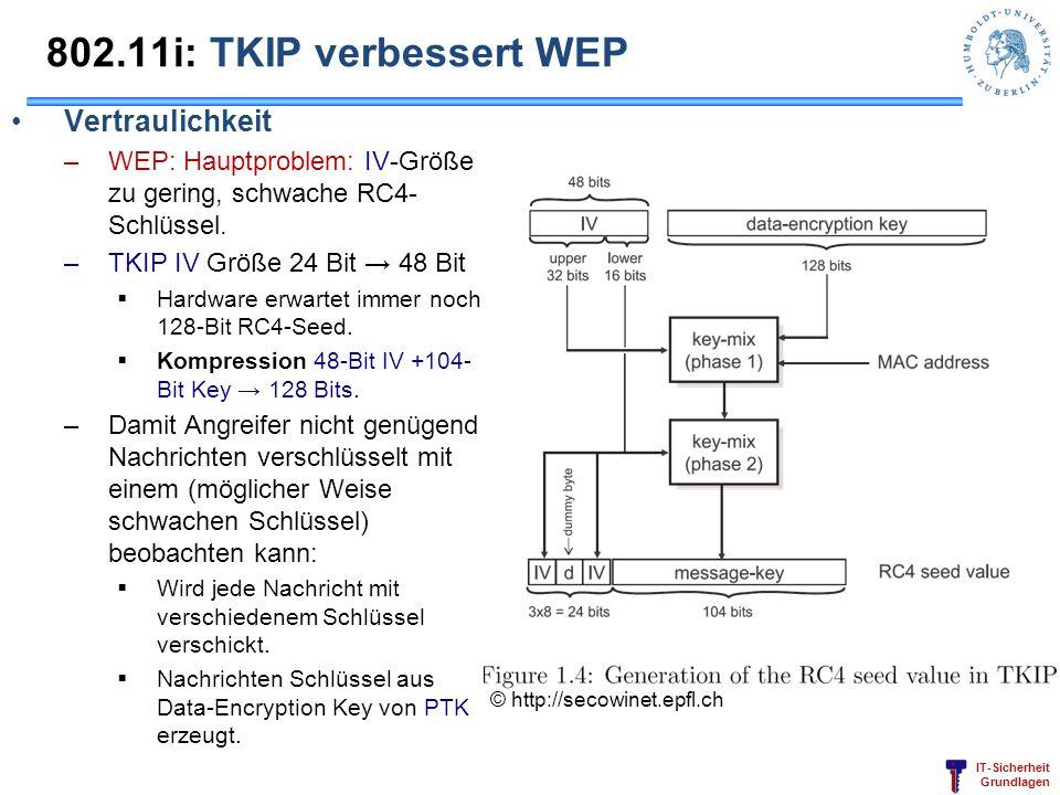 IT-Sicherheit Grundlagen 802.11i: TKIP verbessert WEP Vertraulichkeit –WEP: Hauptproblem: IV-Größe zu gering, schwache RC4- Schlüssel. –TKIP IV Größe