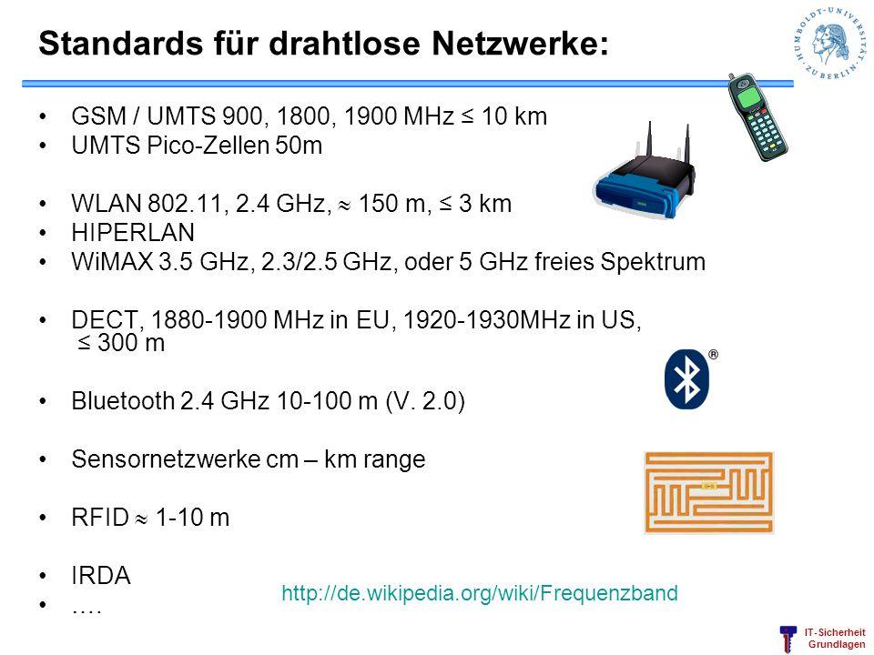 IT-Sicherheit Grundlagen Standards für drahtlose Netzwerke: GSM / UMTS 900, 1800, 1900 MHz 10 km UMTS Pico-Zellen 50m WLAN 802.11, 2.4 GHz, 150 m, 3 k