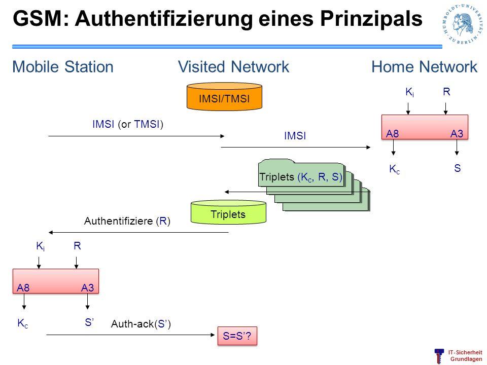 IT-Sicherheit Grundlagen GSM: Authentifizierung eines Prinzipals Mobile Station Visited Network Home Network IMSI/TMSI IMSI (or TMSI) A8 A3 KiKi R KcK