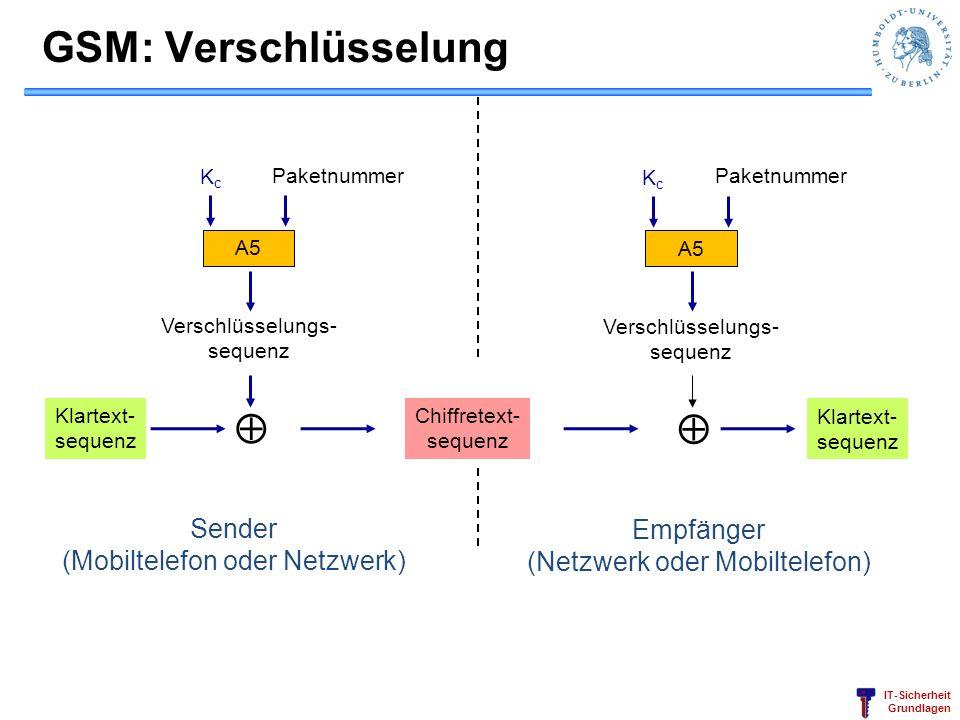 IT-Sicherheit Grundlagen Empfänger (Netzwerk oder Mobiltelefon) GSM: Verschlüsselung A5 Verschlüsselungs- sequenz Klartext- sequenz KcKc Paketnummer S