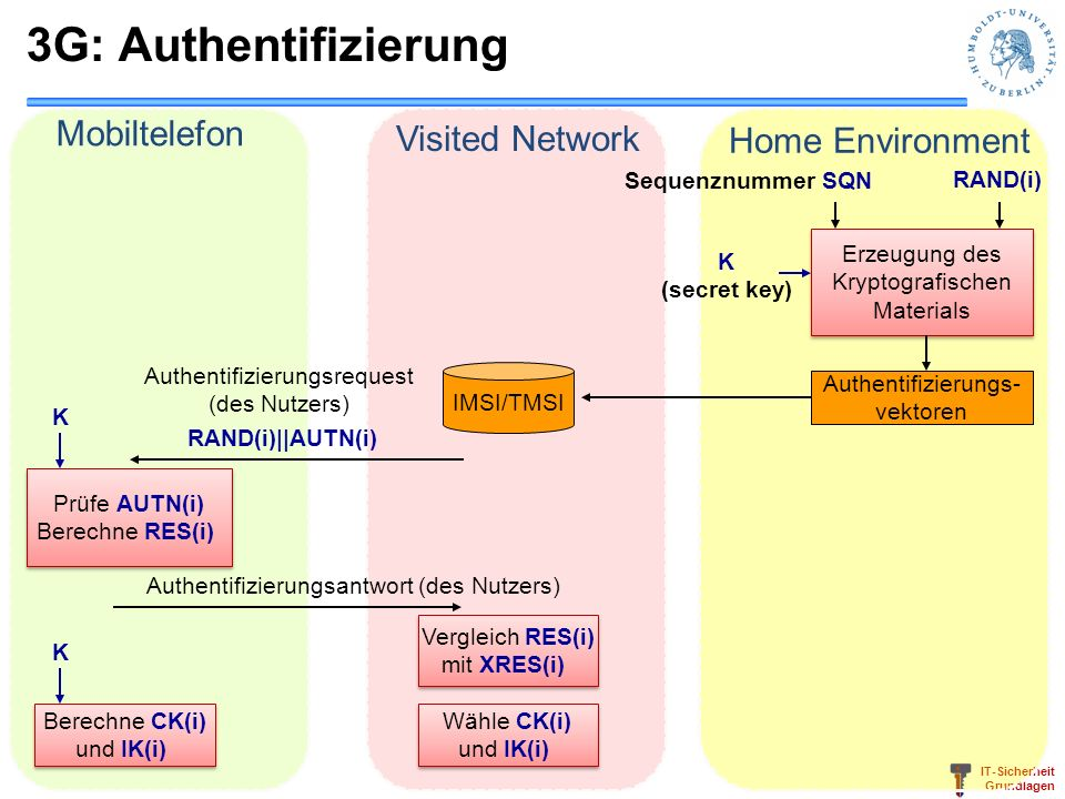 IT-Sicherheit Grundlagen 3G: Authentifizierung Erzeugung des Kryptografischen Materials Erzeugung des Kryptografischen Materials Home Environment Visi