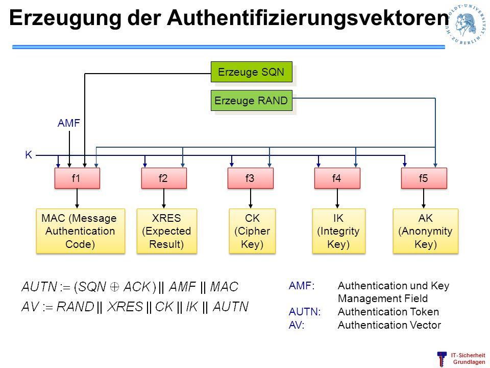 IT-Sicherheit Grundlagen Erzeugung der Authentifizierungsvektoren Erzeuge SQN Erzeuge RAND f1 f2 f3 f4 f5 K AMF MAC (Message Authentication Code) MAC
