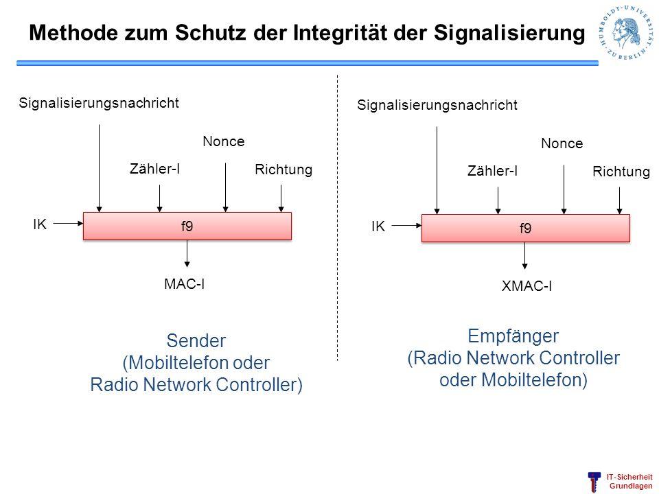 IT-Sicherheit Grundlagen Methode zum Schutz der Integrität der Signalisierung f9 MAC-I IK Signalisierungsnachricht Zähler-I Nonce Richtung Sender (Mob