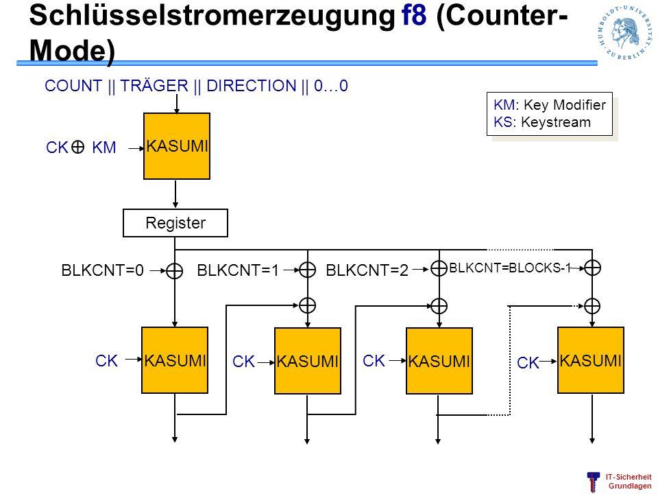 IT-Sicherheit Grundlagen KASUMI CKCK CKCK CKCK CKCK CK KM Register BLKCNT=0BLKCNT=1BLKCNT=2 BLKCNT=BLOCKS-1 COUNT    TRÄGER    DIRECTION    0…0 KM: Ke