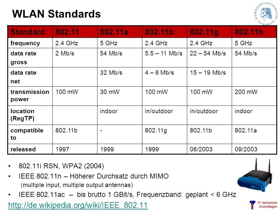 IT-Sicherheit Grundlagen WLAN Standards 802.11i RSN, WPA2 (2004) IEEE 802.11n – Höherer Durchsatz durch MIMO (multiple input, multiple output antennas
